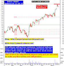 Sbi Chart Sbi Stock Tips Technical Analysis Chart Equity Intraday