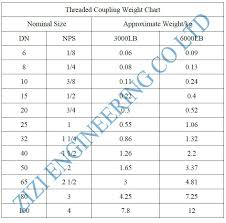 Bspp Chart Bsp Stainless Steel Threaded Coupling 1 2 Inch 3000 Lb