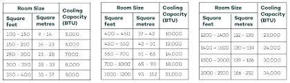 Air Conditioner Room Size Wdisam Com