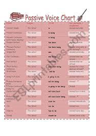 Passive Voice Chart Esl Worksheet By Bamarcia