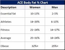 What Is Considered A Healthy Body Fat Percentage And How