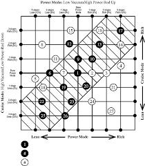 Rod Power Chart Volvord 784vc Edelbrock Carburetor 1407 1410