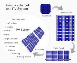 solar cell wikipedia Photoelectric Cell Wiring Diagram from a solar cell to a pv system diagram of the possible components of a photovoltaic system 277 Volt Light Wiring Diagram