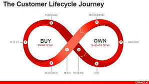 Customer Service Experience Definition Customer Experience The Guide To Customer Success