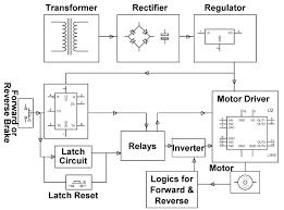 four quadrant operation of dc motor control out microcontroller four quadrant dc motor control out microcontroller