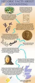 Historic Facts About Accounting Infographic Headoffice Jamaica