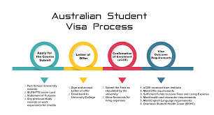 Australian immigration |Apply for Australian |Immigration Options ...