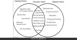 Articles Of Confederation And Constitution Venn Diagram U S Bill Of Rights Venn Diagram Wiring Diagrams