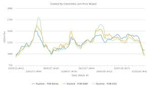 Styrene Prices Lose 25 30 Globally Since August Chemorbis Com
