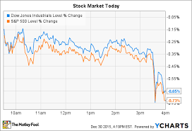 Weight Watchers Soars And 3d Systems Falls As Stocks Slip