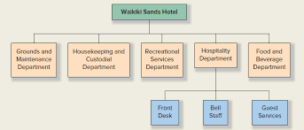 Solved The Following Partial Organization Chart Is An