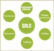 What Is Sdlc Software Development Life Cycle Sdlc Phases
