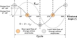 alternating current diagram. alternating current diagram e