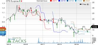 Cotys Coty Stock Up More Than 10 On Q1 Earnings Beat