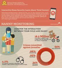 christopher design nanny monitoring circle city alarm