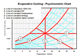 Psychrometric Chart Evaporative Cooling The Psychrometric Chart Ecocooling Ecocooling