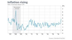 Inflation Is Spiking In This Chart Marketwatch