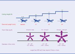 ceiling fan sizes
