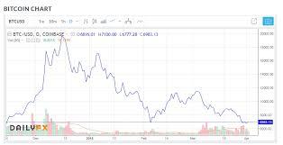 Btc Live Chart Bitcoin Btc Price News Live Chart Trading Analysis