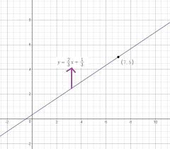draw the graph of linear equation y 2