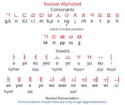 Hangul Alphabet Chart Korean Alphabet