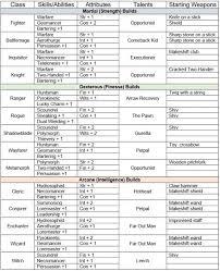 List Of Skills And Talents List Of Talents And Skills Under Fontanacountryinn Com