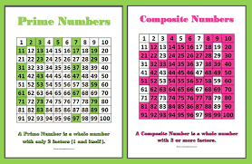 Composite Number Chart To 1000 An Interactive Image