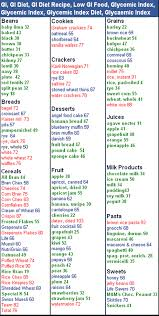 Low Gi Chart Gi Values In Popular Foods Low Gi Foods Gi Values Less Of