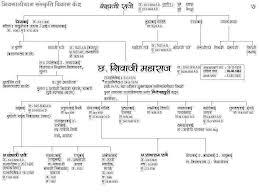 Shivaji Maharaj Family Tree Family Tree Diagram Tree