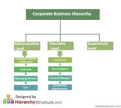 Corporate Business Hierarchy Chart Hierarchystructure Com