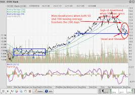 Oversea Chinese Banking Corp Technical Analysis O39