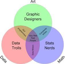 Data Scientist Venn Diagram Venn Diagram Of Data Science Graphs Pinterest Data Science