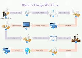 Website Design Workflow Free Website Design Workflow Templates