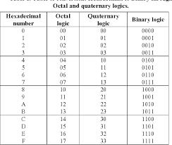 Binary Octal Hexadecimal Chart Table 1 From Hexadecimal To Binary Conversion Using Multi