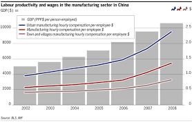 Chinese Wage Inflation Chart Labour Markets Chinas Tricky Wage Dynamics Free