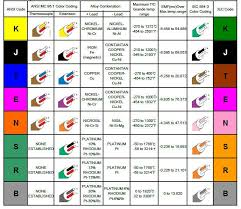 Thermocouple Color Chart Types Of Thermocouples With Temperature Ranges Color Codes