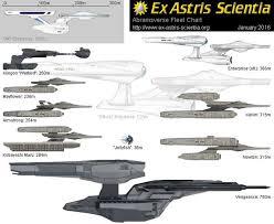 Enterprise Size Comparison Chart 16 Surprising Kelvin Timeline Enterprise D