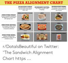 Sandwich Chart The Pizza Alignment Chart Ingredient Rebel The Toppings