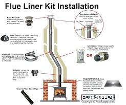 fireplace flue liner gas pipe size ideas insert without chimney wood