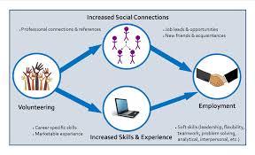 volunteering career services onondaga community college volunteer info graphic