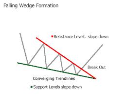Falling Wedge Chart Pattern Forex Falling Wedge Chart Pattern