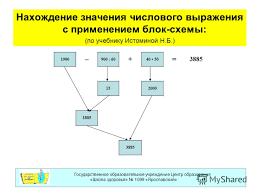 Презентация на тему Примеры оформления решения контрольной  5 Нахождение