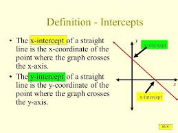 y and x intercept math 2 slope intercept form graphing y intercept example math