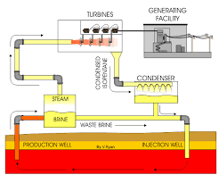 thermal power plant animation diagram the wiring diagram flash steam power plant wiring diagram