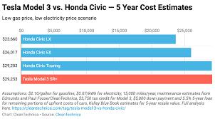 Shocker Tesla Model 3 Vs Honda Civic 15 Cost Comparisons