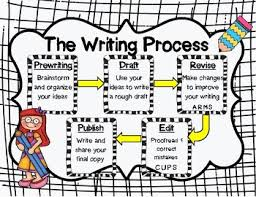 Anchor Charts For Writing Writing Process Anchor Charts By Shelly Morgan Print N Go