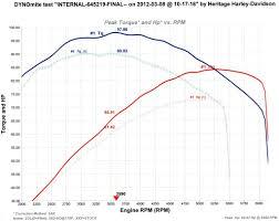 2012 Rgu Dyno Chart Road Glide Forums