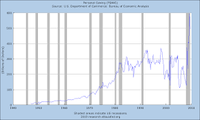 Economic Edge Total U S Savings Rate Lowest In Recorded