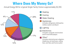 Home Appliance Energy Consumption Chart Home Energy Audits Home Energy Professionals Franklin Tn