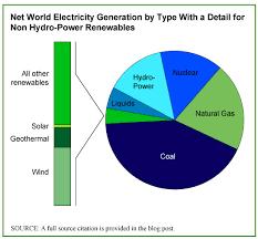 Energy Market Size Blog